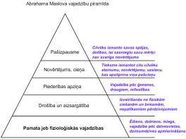 Maslova piramīda