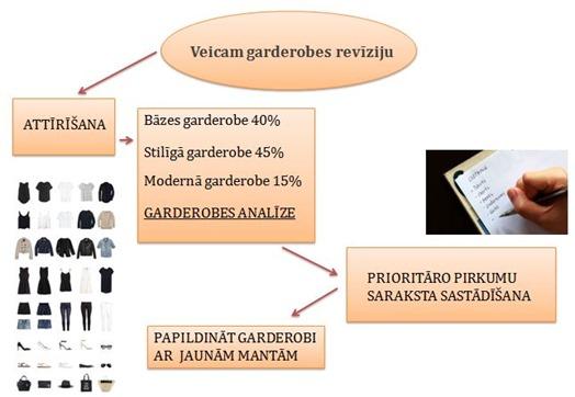 garderobes_veidosana